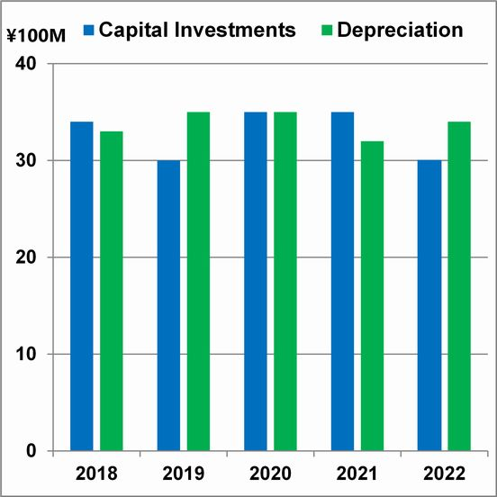 Capital Investments and Depreciation