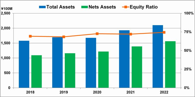 Total Assets, Net Assets and Equity Ratio
