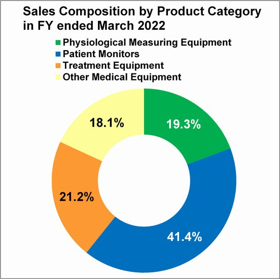 Sales Composition by Product Category