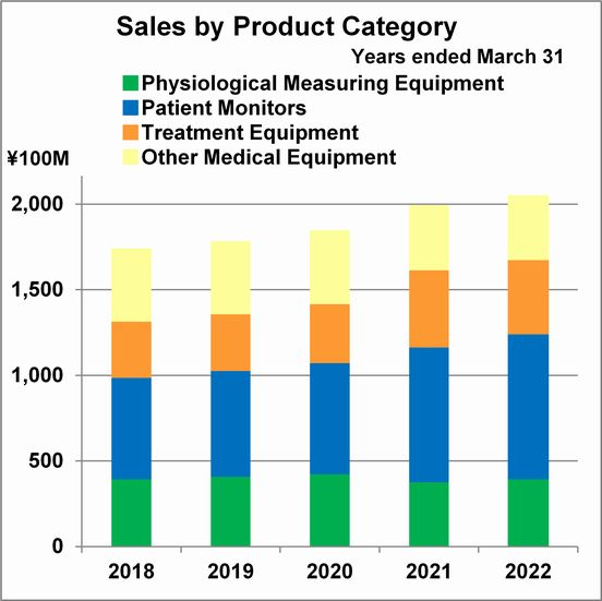 Sales by Product Category