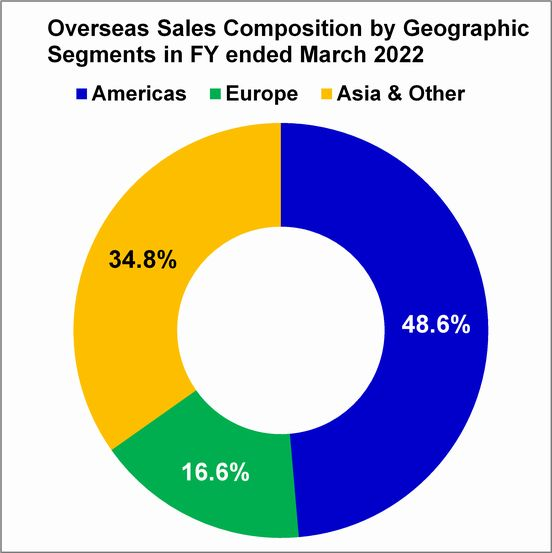 Overseas Sales Composition by Geographic Segments