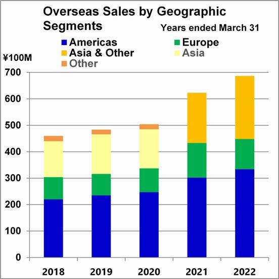 Overseas Sales by Geographic Segments